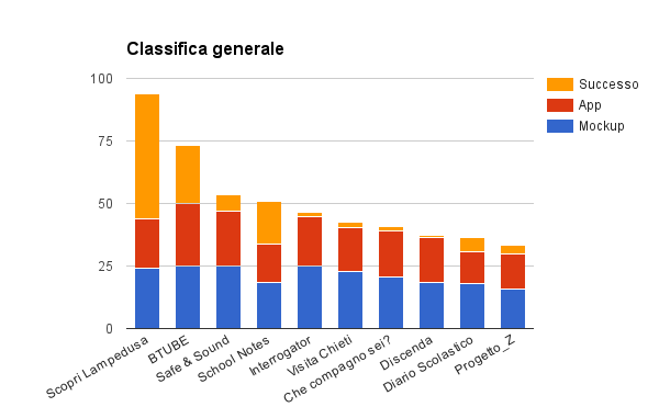 classifica-hackathon